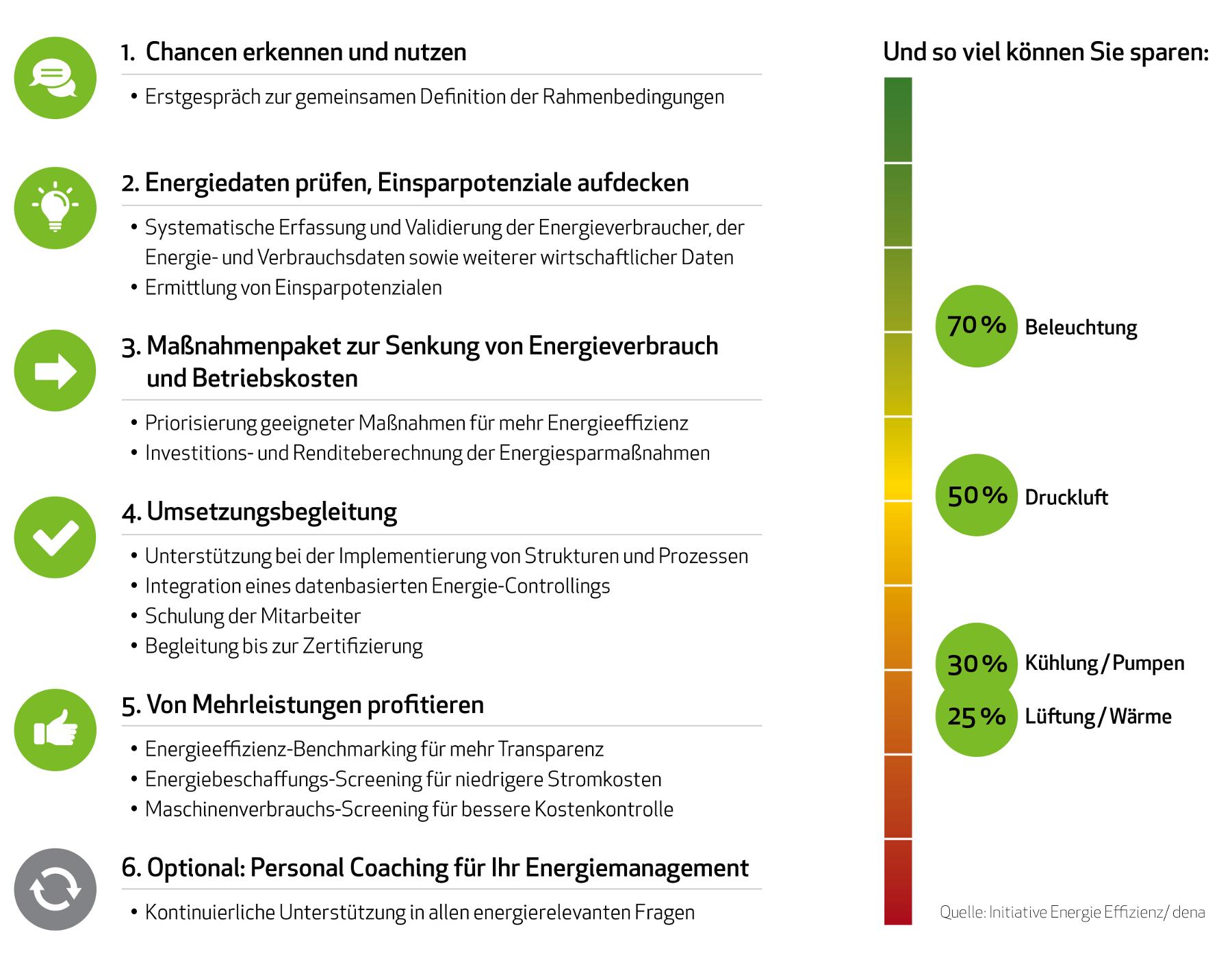 Energiemanagementsystem Energiekosten sparen